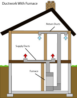 diagram of how air ductwork operates within a South Park Township home