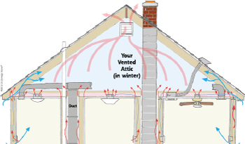 Heat Movement in attic space in Washington