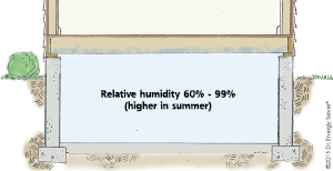 Crawlspace Humidity Levels